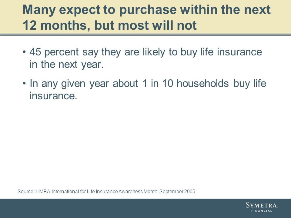 Many expect to purchase within the next 12 months, but most will not 45 percent say they are likely to buy life insurance in the next year. In any giv