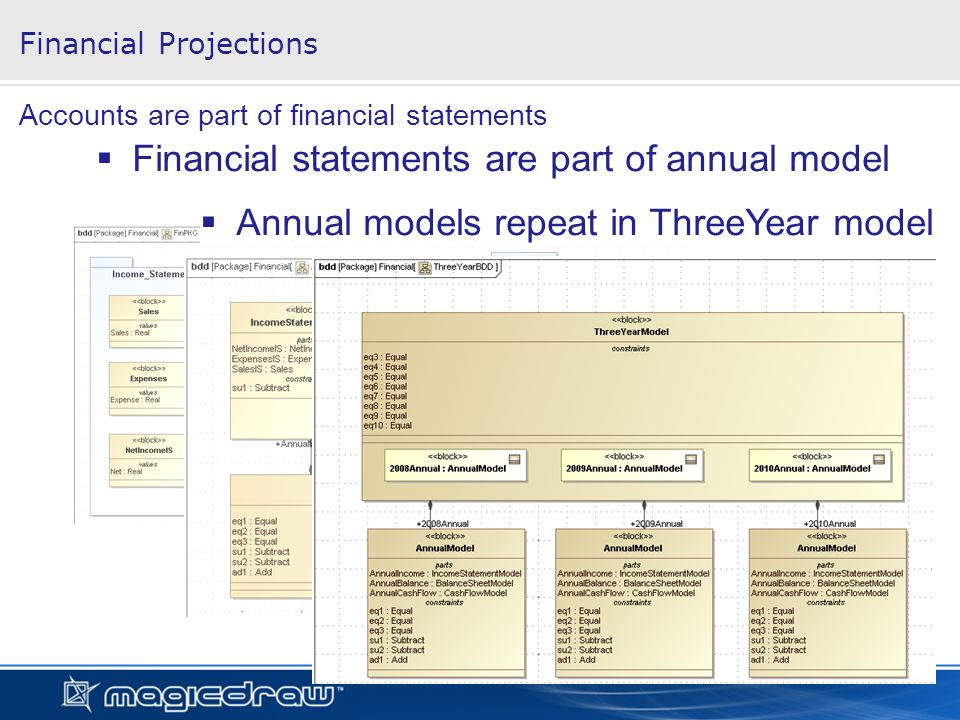 Financial Projections Accounts are part of financial statements Financial statements are part of annual model Annual models repeat in ThreeYear model