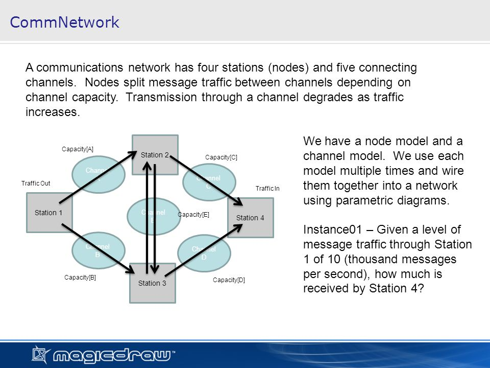 CommNetwork Station 1 Station 2 Station 4 Station 3 Channel A Channel B Channel E Channel C Channel D Traffic Out Traffic In Capacity[A] Capacity[C] Capacity[E] Capacity[D] Capacity[B] A communications network has four stations (nodes) and five connecting channels.