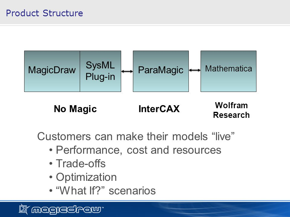 Product Structure MagicDraw SysML Plug-in ParaMagic Mathematica No MagicInterCAX Wolfram Research Customers can make their models live Performance, cost and resources Trade-offs Optimization What If.