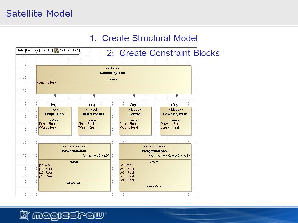Satellite Model 1. Create Structural Model 2. Create Constraint Blocks