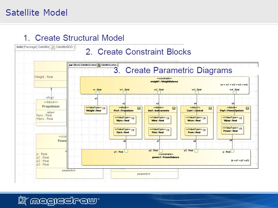 Satellite Model 1. Create Structural Model 2. Create Constraint Blocks 3. Create Parametric Diagrams