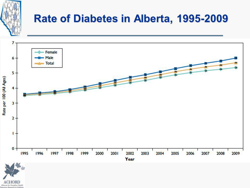 Rate of Diabetes in Alberta, 1995-2009