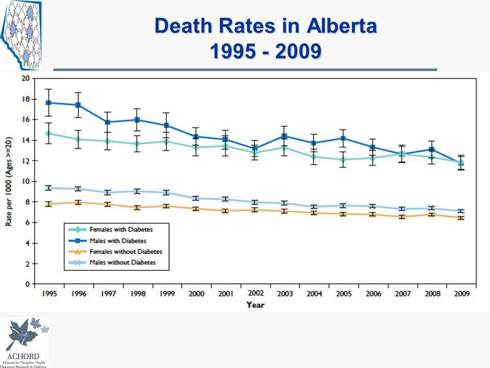 Death Rates in Alberta 1995 - 2009