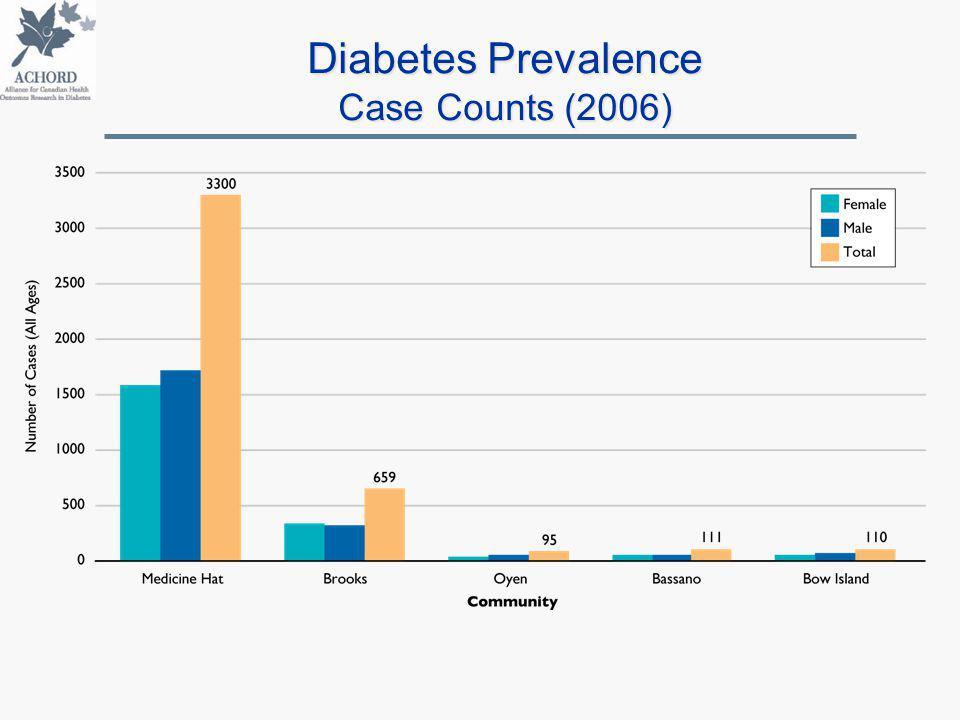 Diabetes Prevalence Case Counts (2006)
