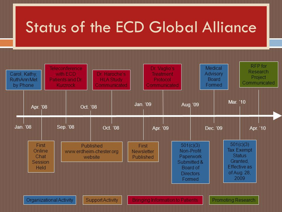 Status of the ECD Global Alliance Carol, Kathy, RuthAnn Met by Phone First Online Chat Session Held Published www.erdheim-chester.org website Teleconf