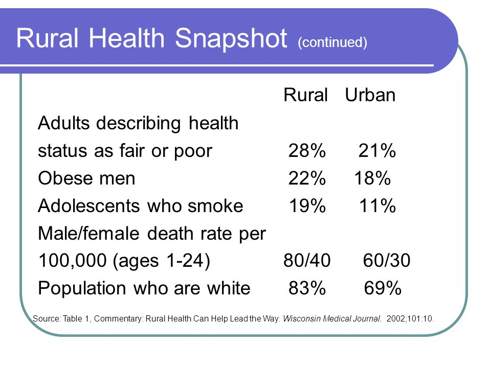 Rural Health Snapshot (continued) Rural Urban Adults describing health status as fair or poor 28% 21% Obese men 22% 18% Adolescents who smoke 19% 11% Male/female death rate per 100,000 (ages 1-24)80/40 60/30 Population who are white 83% 69% Source: Table 1, Commentary: Rural Health Can Help Lead the Way.