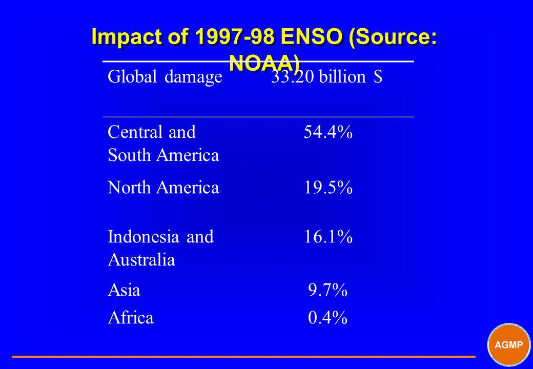 Impact of 1997-98 ENSO (Source: NOAA) Global damage 33.20 billion $ Central and South America 54.4% North America19.5% Indonesia and Australia 16.1% A