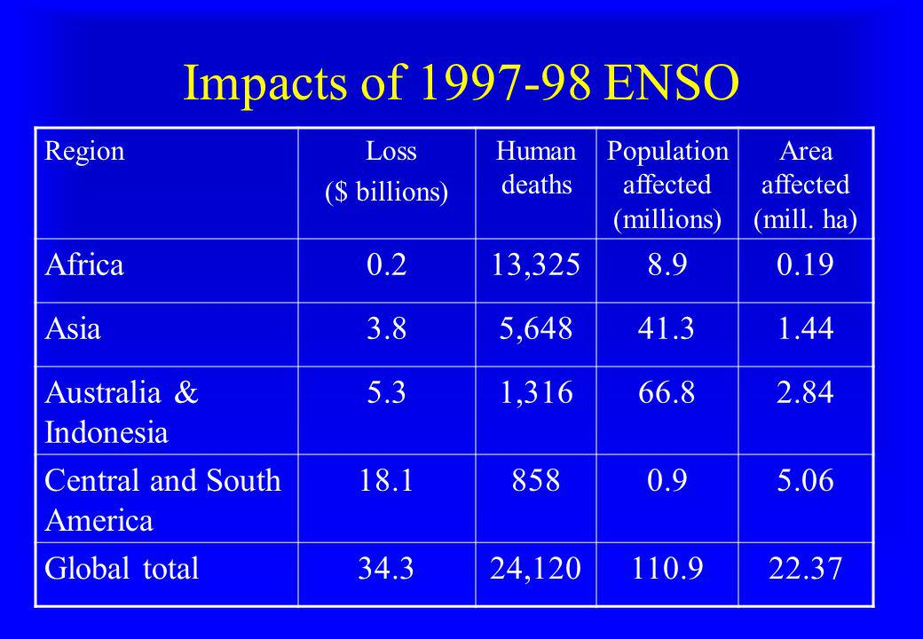 Impacts of 1997-98 ENSO Region Loss ($ billions) Human deaths Population affected (millions) Area affected (mill. ha) Africa0.213,3258.90.19 Asia3.85,