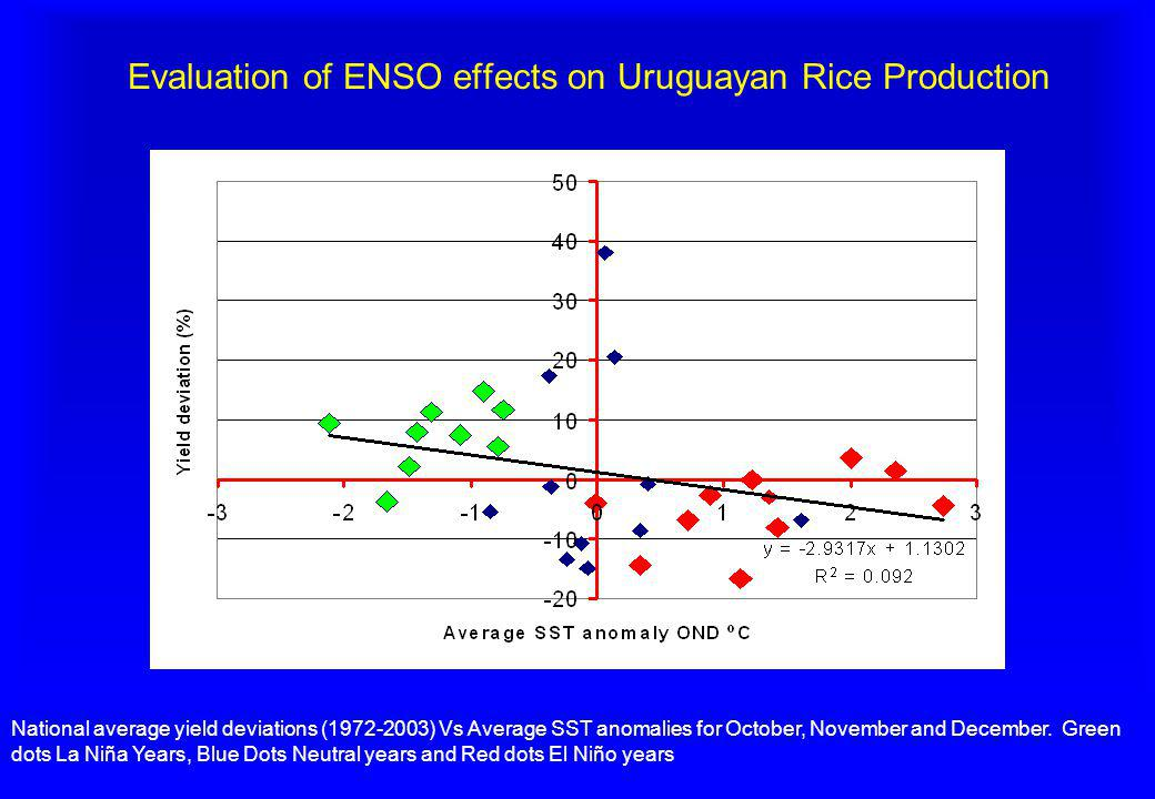Evaluation of ENSO effects on Uruguayan Rice Production National average yield deviations (1972-2003) Vs Average SST anomalies for October, November a