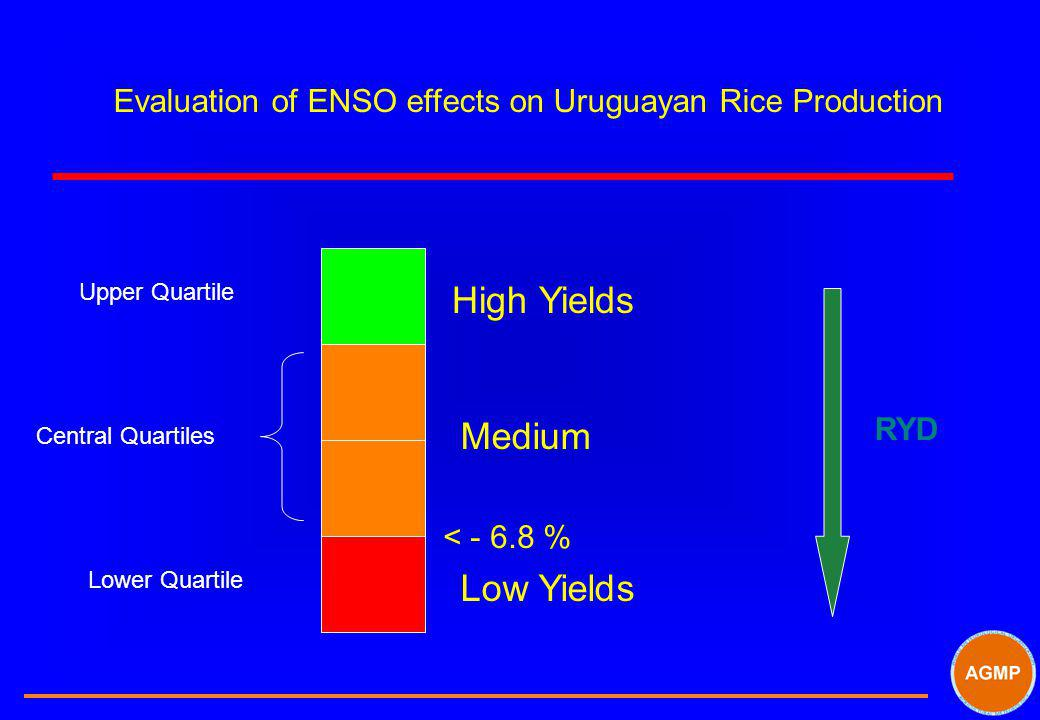 High Yields Medium Low Yields Upper Quartile Central Quartiles Lower Quartile < - 6.8 % Evaluation of ENSO effects on Uruguayan Rice Production RYD