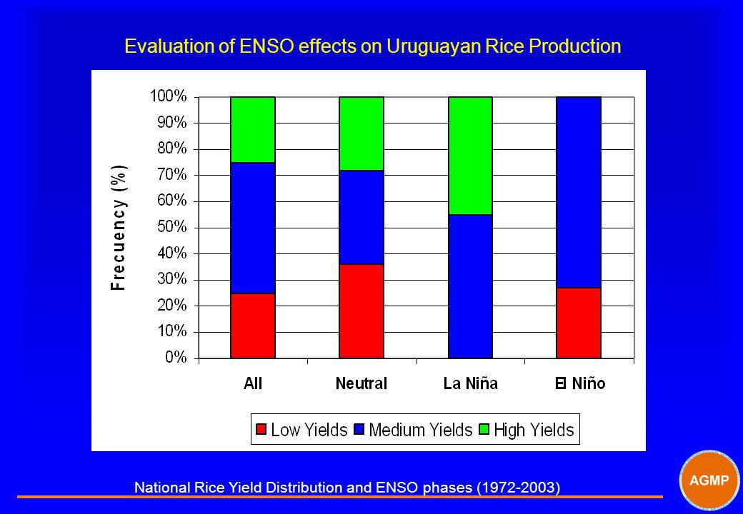 Evaluation of ENSO effects on Uruguayan Rice Production National Rice Yield Distribution and ENSO phases (1972-2003)