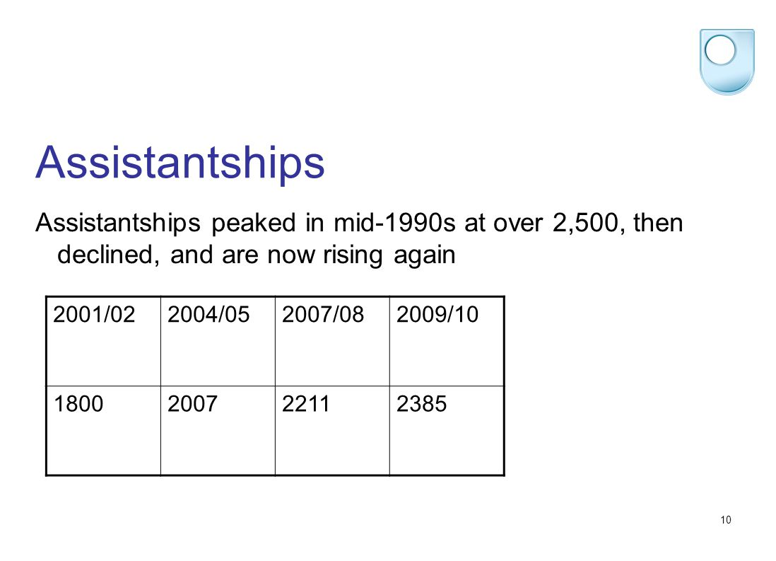 10 Assistantships Assistantships peaked in mid-1990s at over 2,500, then declined, and are now rising again 2001/022004/052007/082009/10 1800200722112385