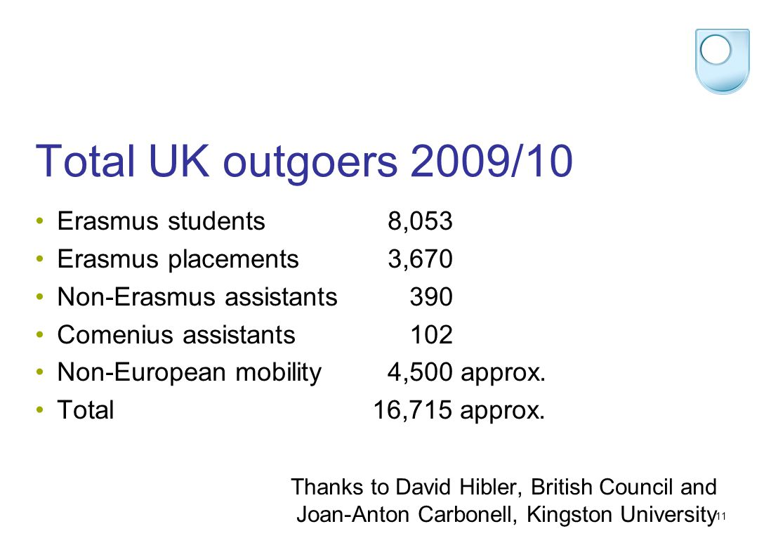 11 Total UK outgoers 2009/10 Erasmus students 8,053 Erasmus placements3,670 Non-Erasmus assistants 390 Comenius assistants 102 Non-European mobility4,500 approx.