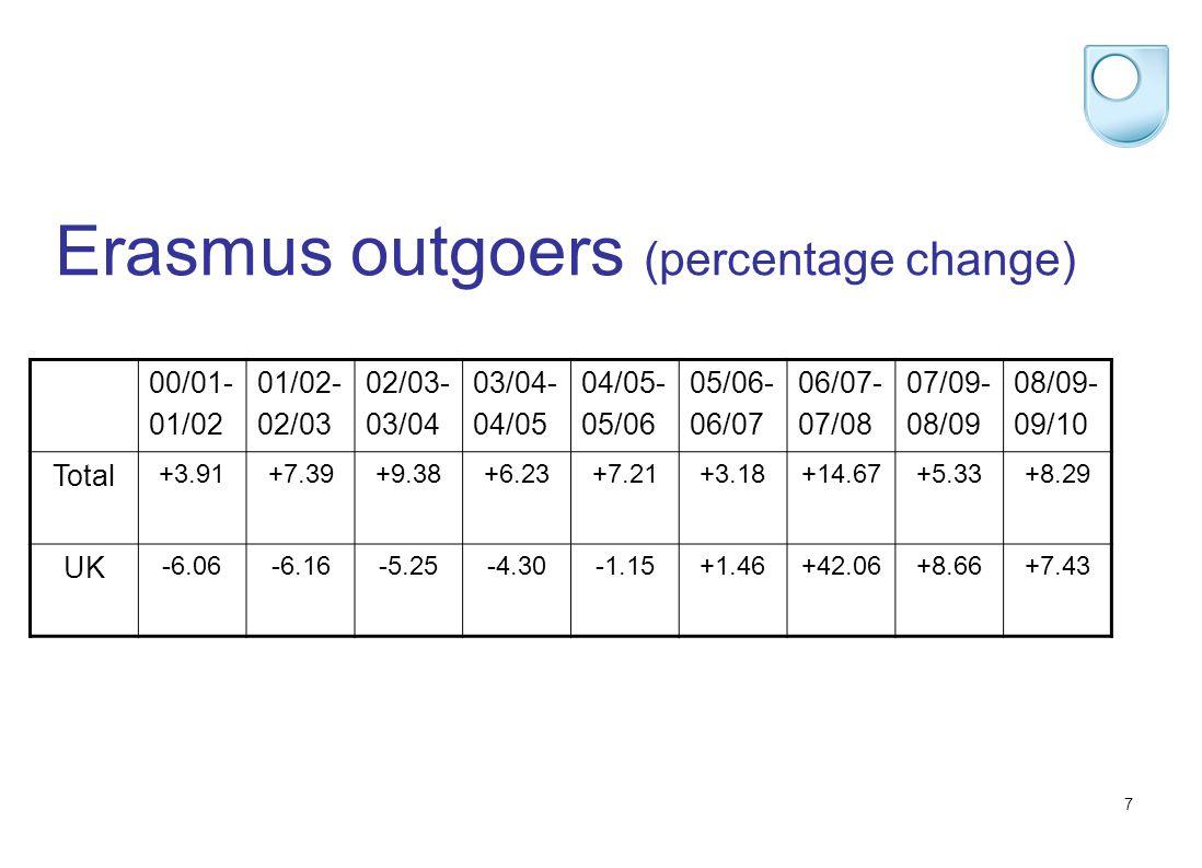7 Erasmus outgoers (percentage change) 00/01- 01/02 01/02- 02/03 02/03- 03/04 03/04- 04/05 04/05- 05/06 05/06- 06/07 06/07- 07/08 07/09- 08/09 08/09-