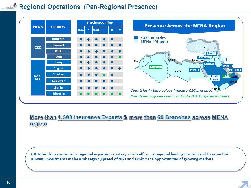 10 Regional Operations (Pan-Regional Presence) GIC Intends to continue its regional expansion strategy which affirm its regional leading position and to serve the Kuwaiti investments in the Arab region,spread of risks and exploit the opportunities of growing markets.