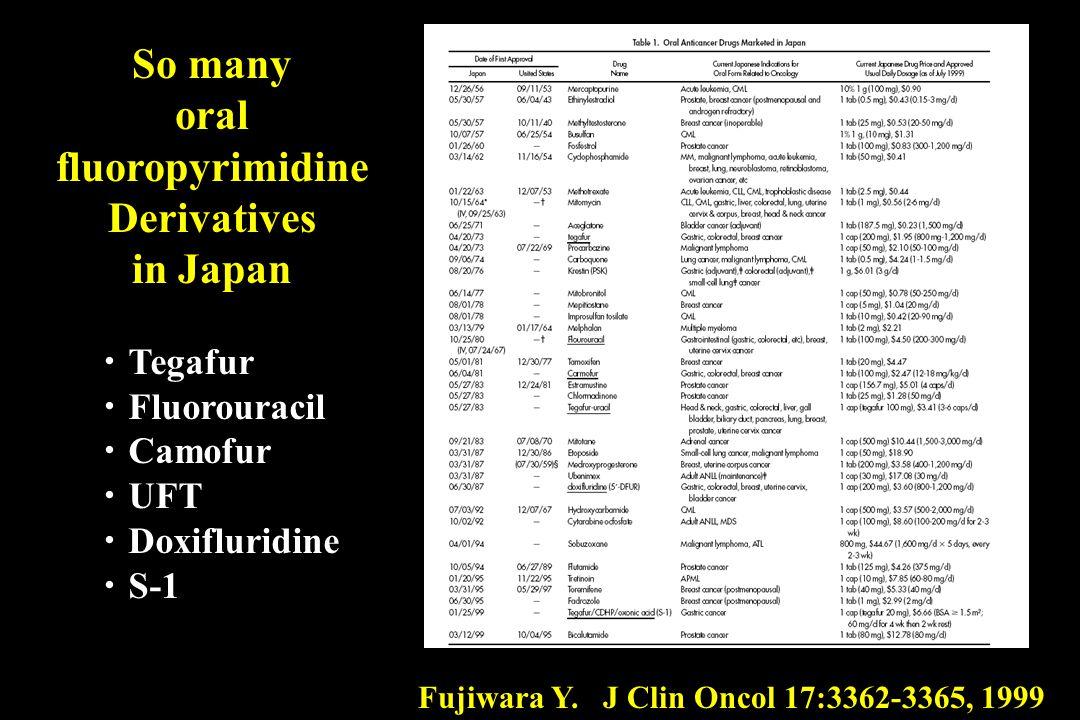 Fujiwara Y. J Clin Oncol 17:3362-3365, 1999 Tegafur Fluorouracil Camofur UFT Doxifluridine S-1 So many oral fluoropyrimidine Derivatives in Japan