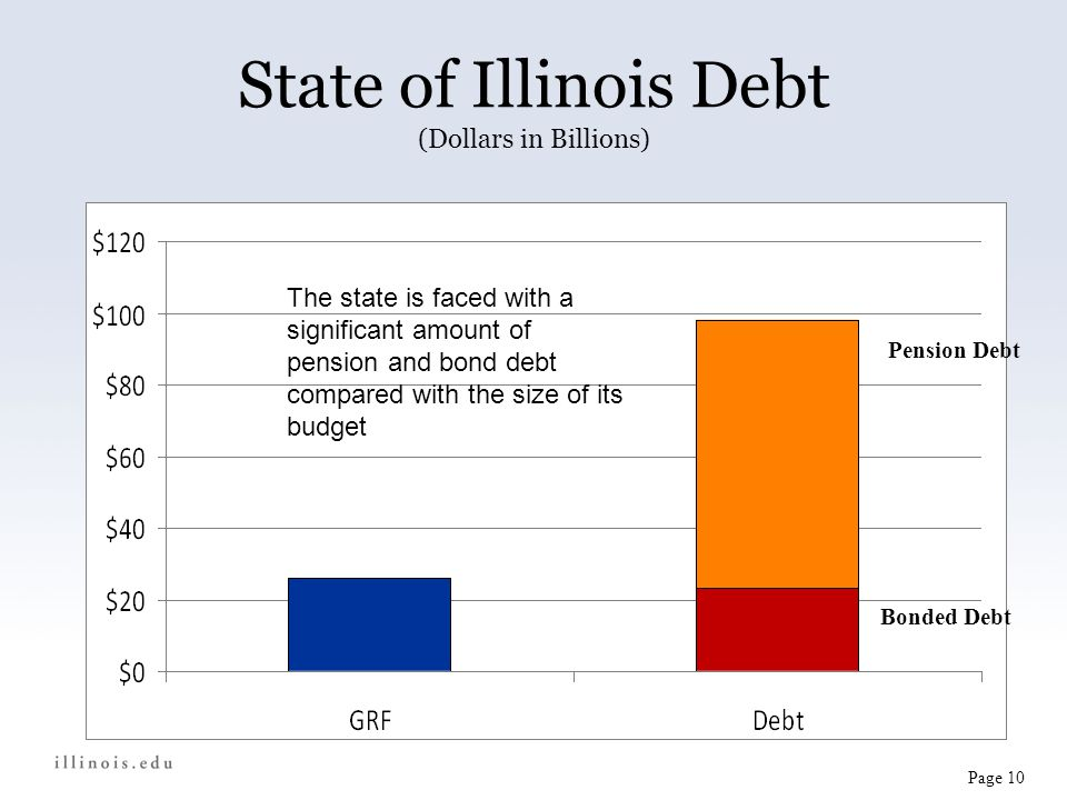 State of Illinois Debt (Dollars in Billions) $71.3 Pension Debt Bonded Debt Page 10 The state is faced with a significant amount of pension and bond debt compared with the size of its budget