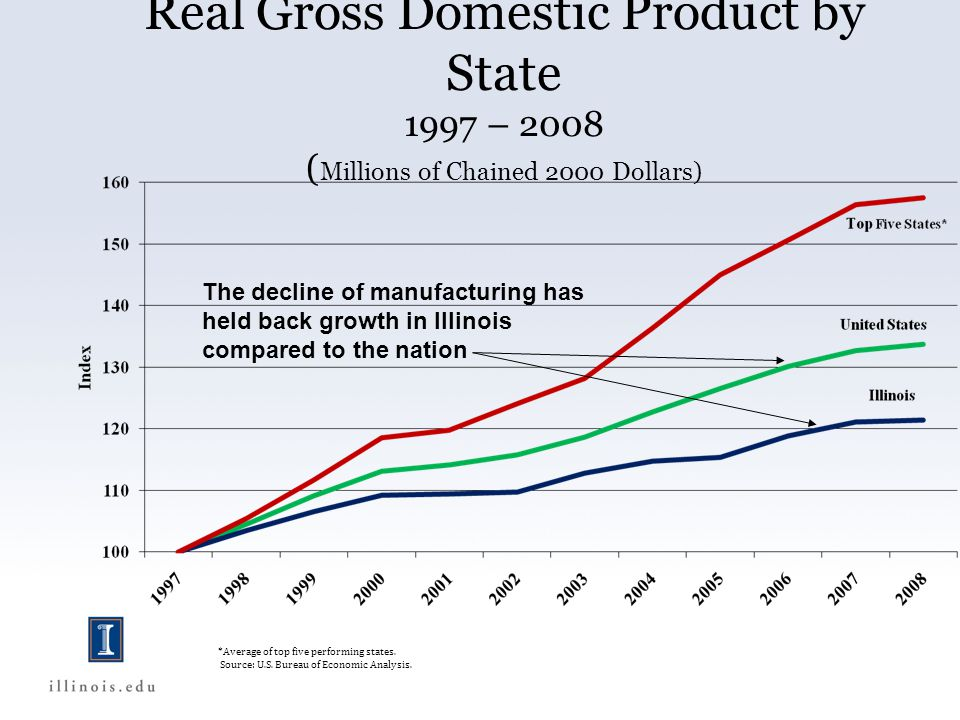 Real Gross Domestic Product by State 1997 – 2008 ( Millions of Chained 2000 Dollars) *Average of top five performing states.