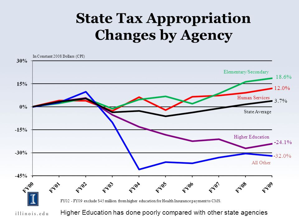 In Constant 2008 Dollars (CPI) Human Services Elementary/Secondary Higher Education All Other State Average 12.0% 3.7% -24.1% -32.0% 18.6% State Tax Appropriation Changes by Agency FY02 - FY09 exclude $45 million from higher education for Health Insurance payment to CMS.