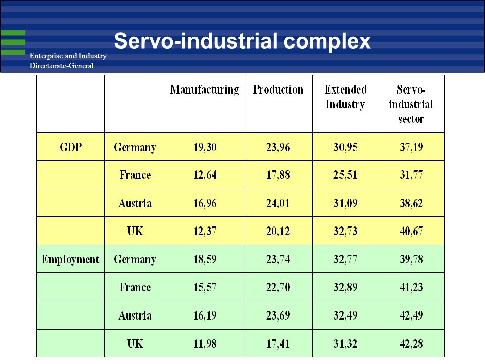 Enterprise and Industry Directorate-General 15 Servo-industrial complex