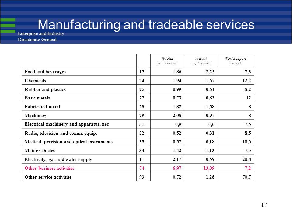 Enterprise and Industry Directorate-General 17 Manufacturing and tradeable services % total value added % total employment World export growth Food an