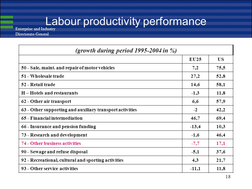 Enterprise and Industry Directorate-General 18 Labour productivity performance (growth during period 1995-2004 in %) EU25US 50 - Sale, maint. and repa