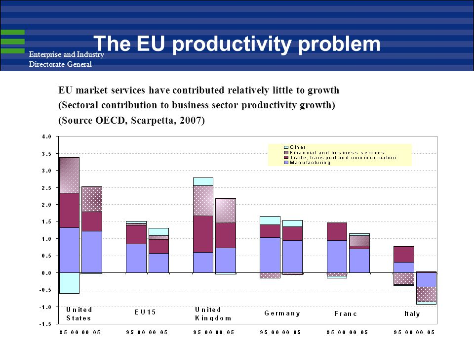 Enterprise and Industry Directorate-General 19 The EU productivity problem EU market services have contributed relatively little to growth (Sectoral c