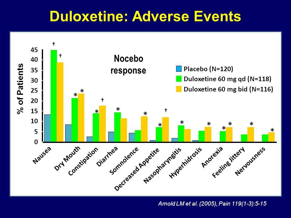 Duloxetine: Adverse Events Arnold LM et al. (2005), Pain 119(1-3):5-15 Placebo (N=120) Duloxetine 60 mg bid (N=116) Duloxetine 60 mg qd (N=118) % of P