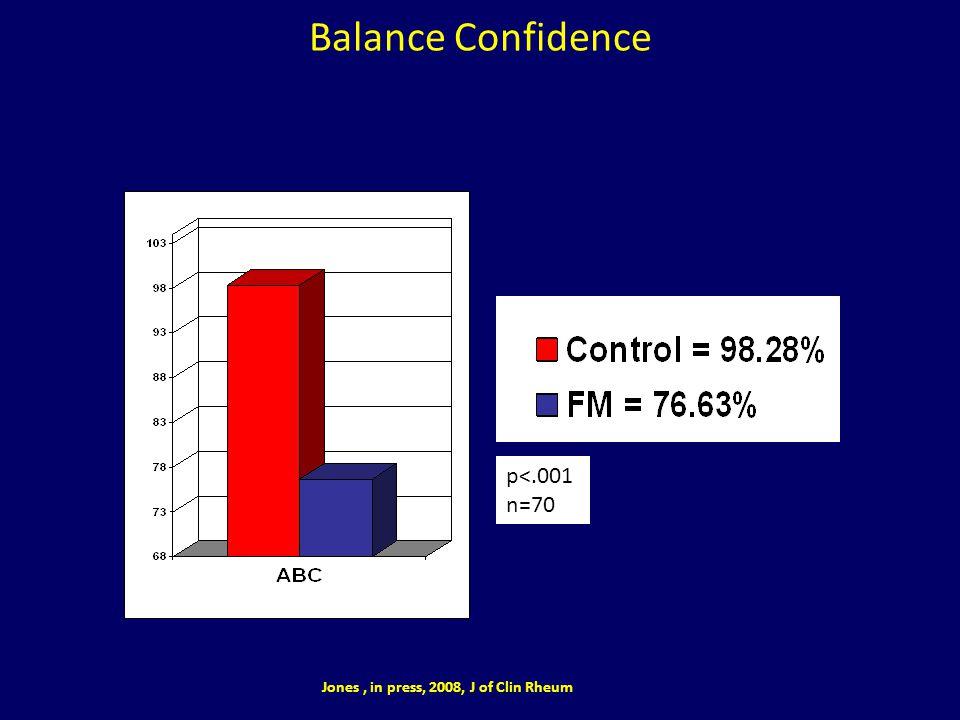 Balance Confidence p<.001 n=70 Jones, in press, 2008, J of Clin Rheum
