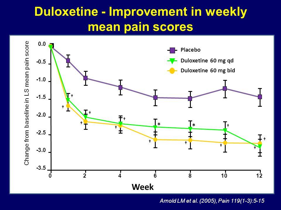 Placebo Duloxetine 60 mg bid Duloxetine 60 mg qd -3.5 -3.0 -2.5 -2.0 -1.5 -0.5 0.0 026101248 Week * * Duloxetine - Improvement in weekly mean pain sco