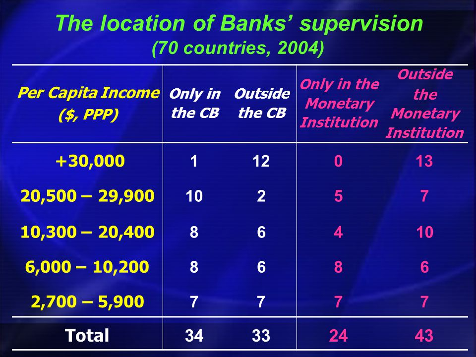 The location of Banks supervision (70 countries, 2004) Per Capita Income ($, PPP) Only in the CB Outside the CB Only in the Monetary Institution Outside the Monetary Institution +30,000 112013 29,900 – 20,500 10257 20,400 – 10,300 86410 10,200 – 6,000 8686 2,700 – 5,900 7777 Total34332443
