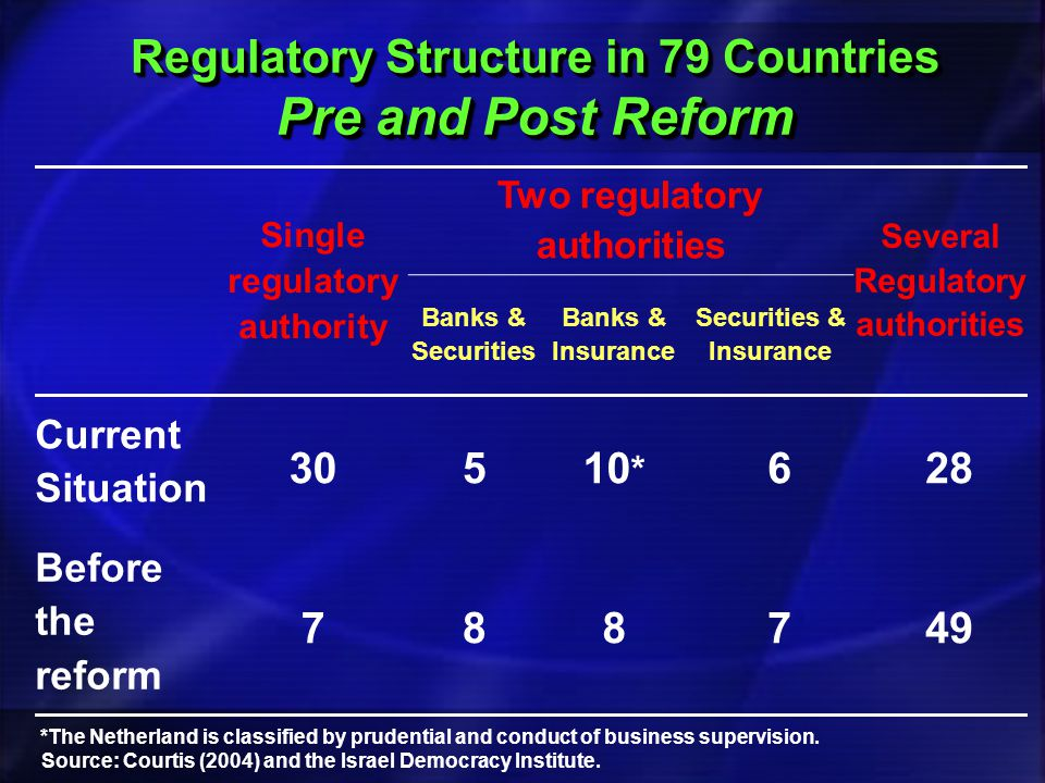 Several Regulatory authorities Two regulatory authorities Single regulatory authority Securities & Insurance Banks & Insurance Banks & Securities 28610 * 530 Current Situation 497887 Before the reform Source: Courtis (2004) and the Israel Democracy Institute.