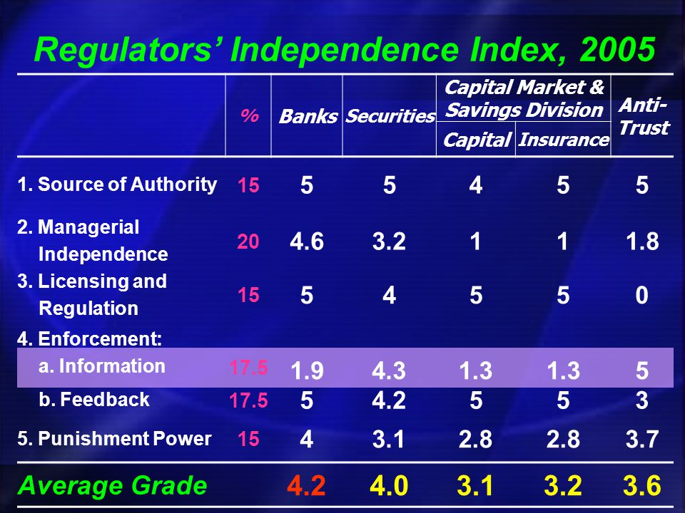 Regulators Independence Index, 2005 % Banks Securities Capital Market & Savings Division Anti- Trust Capital Insurance 1. Source of Authority 15 55455