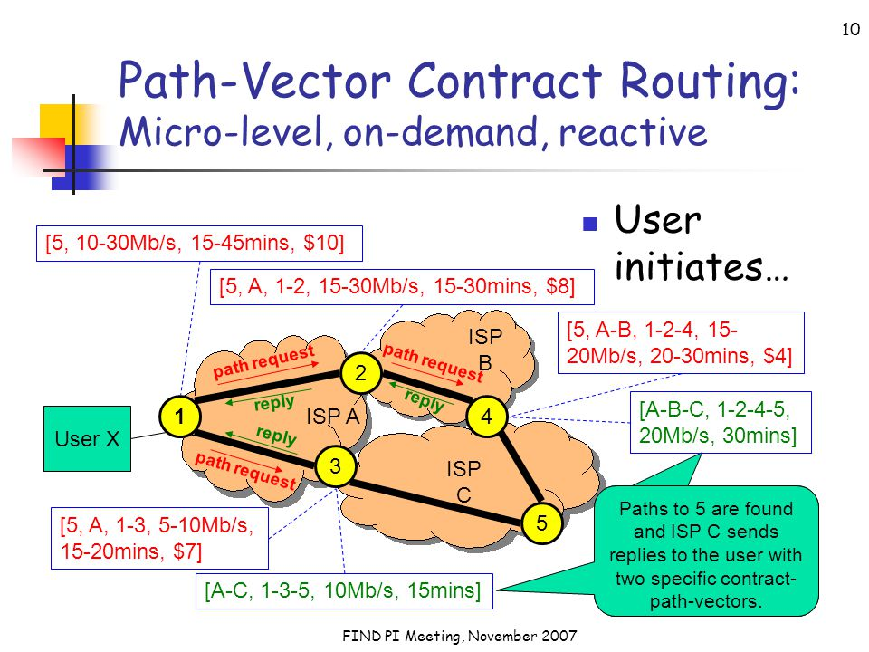 FIND PI Meeting, November 2007 10 Path-Vector Contract Routing: Micro-level, on-demand, reactive User initiates… User X 2 3 5 ISP A ISP C ISP B 14 [5,