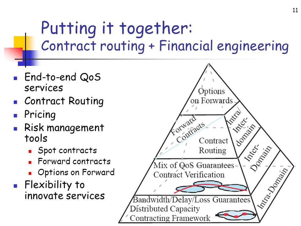 FIND PI Meeting, November 2007 11 Putting it together: Contract routing + Financial engineering End-to-end QoS services Contract Routing Pricing Risk management tools Spot contracts Forward contracts Options on Forward Flexibility to innovate services