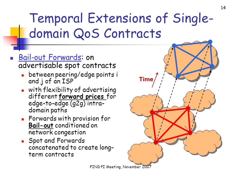 FIND PI Meeting, November 2007 14 Temporal Extensions of Single- domain QoS Contracts Bail-out Forwards: on advertisable spot contracts between peering/edge points i and j of an ISP with flexibility of advertising different forward prices for edge-to-edge (g2g) intra- domain paths Forwards with provision for Bail-out conditioned on network congestion Spot and Forwards concatenated to create long- term contracts Time