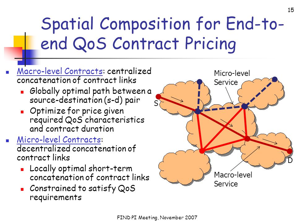 FIND PI Meeting, November 2007 15 Spatial Composition for End-to- end QoS Contract Pricing Macro-level Contracts: centralized concatenation of contract links Globally optimal path between a source-destination (s-d) pair Optimize for price given required QoS characteristics and contract duration Micro-level Contracts: decentralized concatenation of contract links Locally optimal short-term concatenation of contract links Constrained to satisfy QoS requirements S D Micro-level Service Macro-level Service