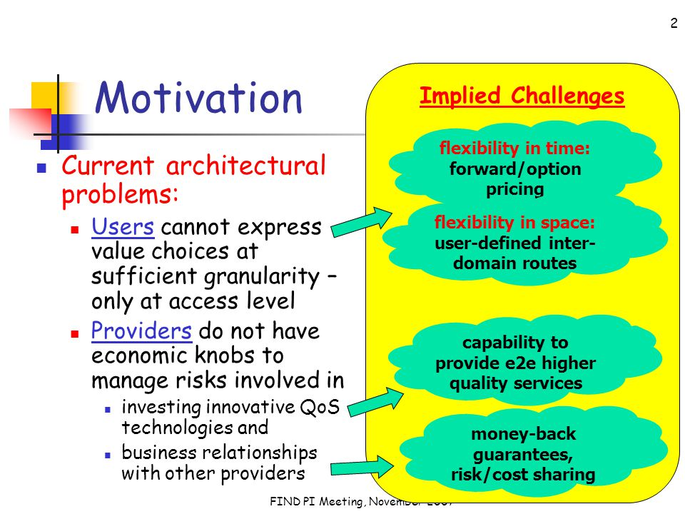 FIND PI Meeting, November 2007 2 Implied Challenges Motivation Current architectural problems: Users cannot express value choices at sufficient granularity – only at access level Providers do not have economic knobs to manage risks involved in investing innovative QoS technologies and business relationships with other providers flexibility in time: forward/option pricing flexibility in space: user-defined inter- domain routes capability to provide e2e higher quality services money-back guarantees, risk/cost sharing