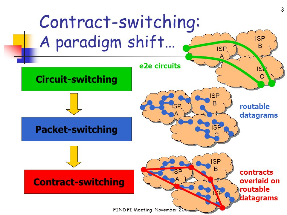 FIND PI Meeting, November 2007 3 Contract-switching: A paradigm shift… Circuit-switching Packet-switching Contract-switching ISP A ISP C ISP B e2e cir