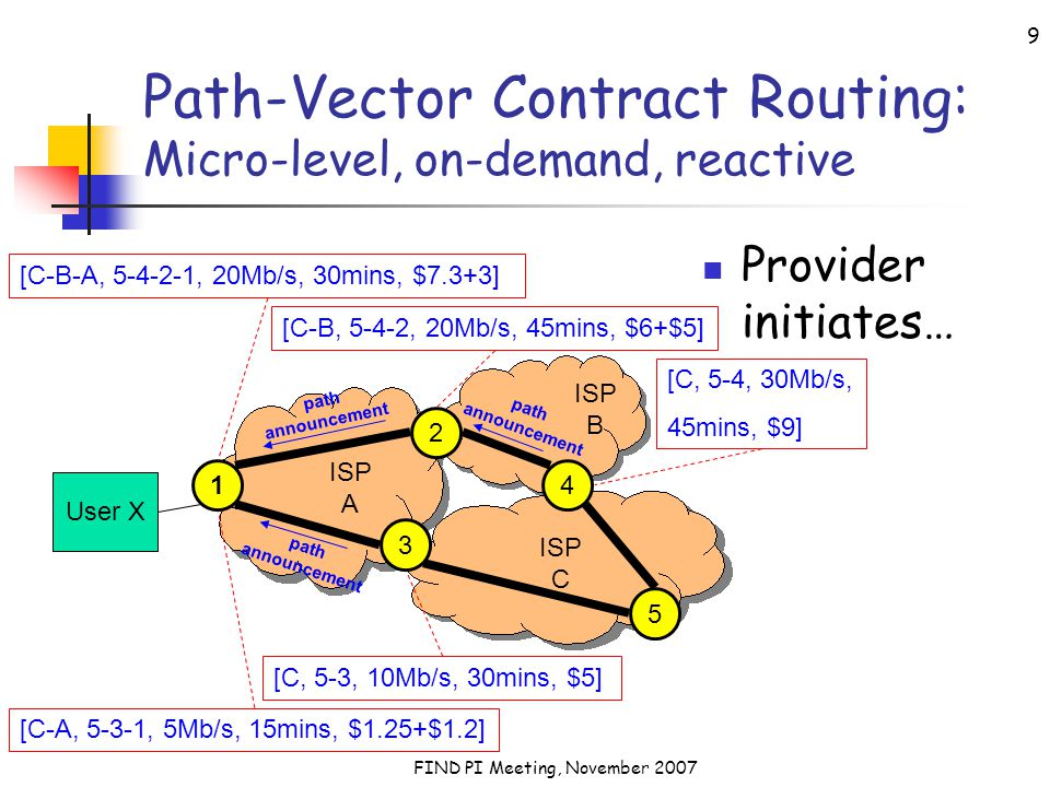 FIND PI Meeting, November 2007 9 Path-Vector Contract Routing: Micro-level, on-demand, reactive Provider initiates… User X 2 3 5 ISP A ISP C ISP B 14 [C, 5-4, 30Mb/s, 45mins, $9] [C-B, 5-4-2, 20Mb/s, 45mins, $6+$5] [C-B-A, 5-4-2-1, 20Mb/s, 30mins, $7.3+3] [C, 5-3, 10Mb/s, 30mins, $5] [C-A, 5-3-1, 5Mb/s, 15mins, $1.25+$1.2] path announcement path announcement path announcement