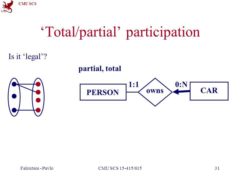 CMU SCS Faloutsos - PavloCMU SCS 15-415/61531 Total/partial participation 1:10:N PERSON CARowns partial, total Is it legal