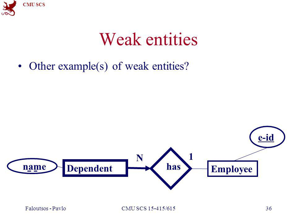 CMU SCS Faloutsos - PavloCMU SCS 15-415/61536 Weak entities Other example(s) of weak entities.