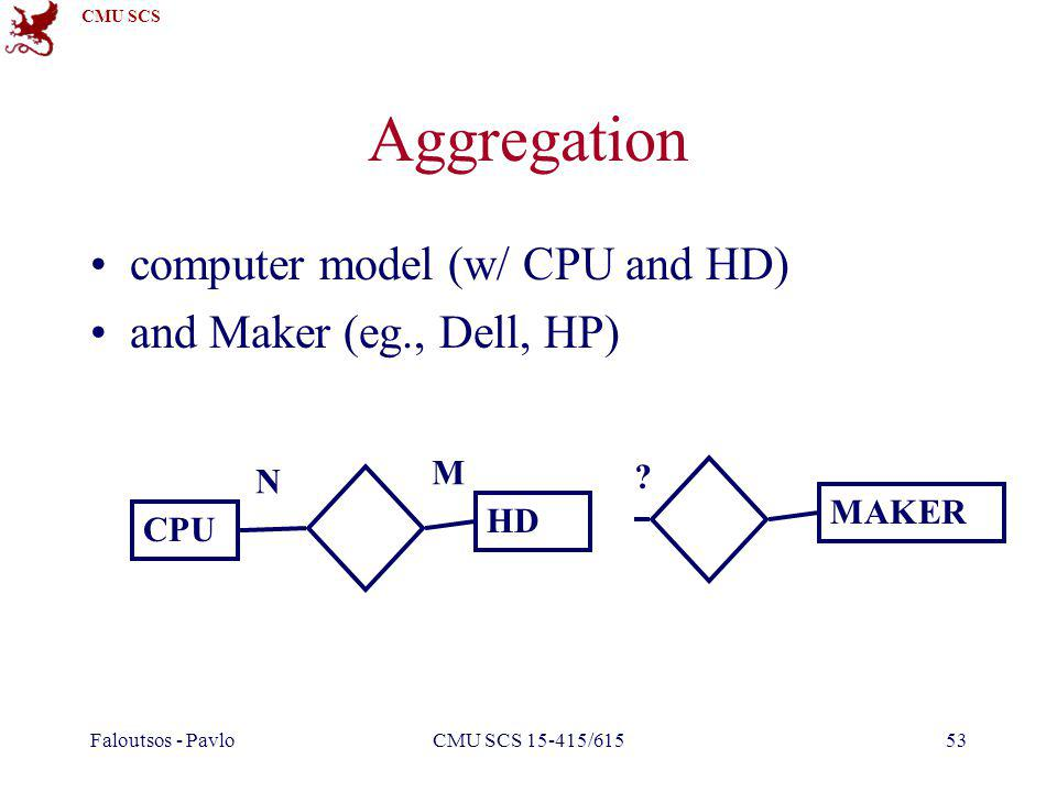 CMU SCS Faloutsos - PavloCMU SCS 15-415/61553 Aggregation CPU HD computer model (w/ CPU and HD) and Maker (eg., Dell, HP) N M MAKER ?