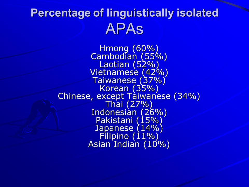 Percentage of linguistically isolated APAs Hmong (60%) Cambodian (55%) Laotian (52%) Vietnamese (42%) Taiwanese (37%) Korean (35%) Chinese, except Tai