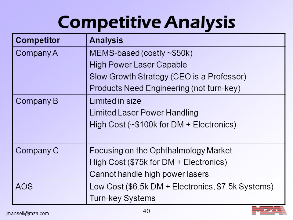 jmansell@mza.com 40 Competitive Analysis CompetitorAnalysis Company AMEMS-based (costly ~$50k) High Power Laser Capable Slow Growth Strategy (CEO is a