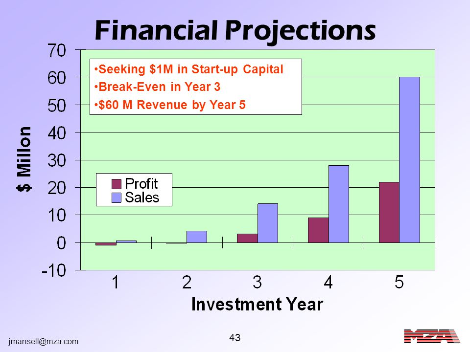 jmansell@mza.com 43 Financial Projections Seeking $1M in Start-up Capital Break-Even in Year 3 $60 M Revenue by Year 5