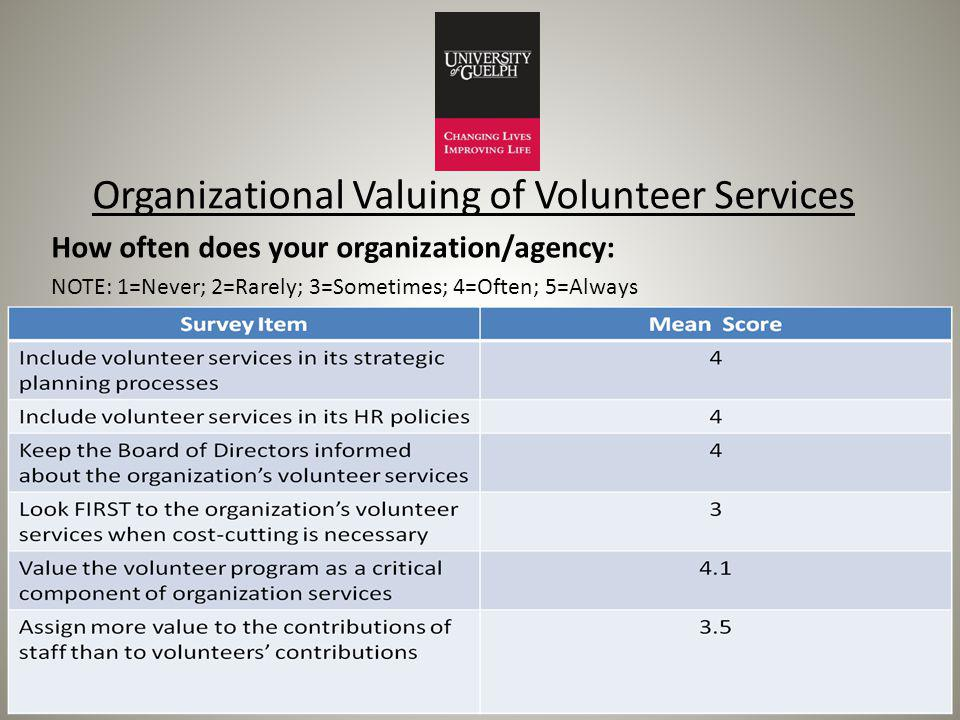 Organizational Valuing of Volunteer Services How often does your organization/agency: NOTE: 1=Never; 2=Rarely; 3=Sometimes; 4=Often; 5=Always