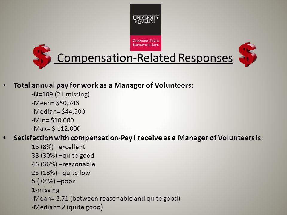 Compensation-Related Responses Total annual pay for work as a Manager of Volunteers: -N=109 (21 missing) -Mean= $50,743 -Median= $44,500 -Min= $10,000 -Max= $ 112,000 Satisfaction with compensation-Pay I receive as a Manager of Volunteers is: 16 (8%) –excellent 38 (30%) –quite good 46 (36%) –reasonable 23 (18%) –quite low 5 (.04%) –poor 1-missing -Mean= 2.71 (between reasonable and quite good) -Median= 2 (quite good)
