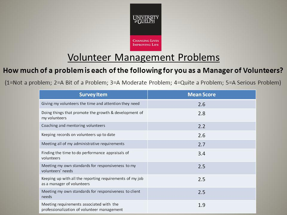 Volunteer Management Problems How much of a problem is each of the following for you as a Manager of Volunteers.